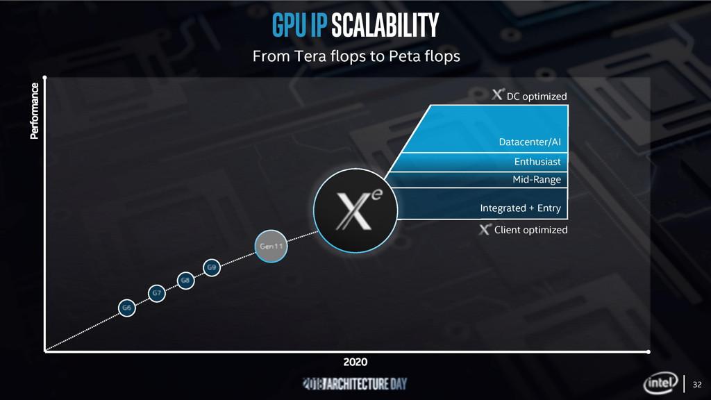 Gpu Intel Xe Hướng Đến Mục Tiêu 1080P 60Fps Khi Chơi Esports, Hiệu Xuất Gấp Đôi Thế Hệ 11 - Card Đồ Họa Xe Ra Mắt Năm Tới Hỗ Trợ Ray-Tracing