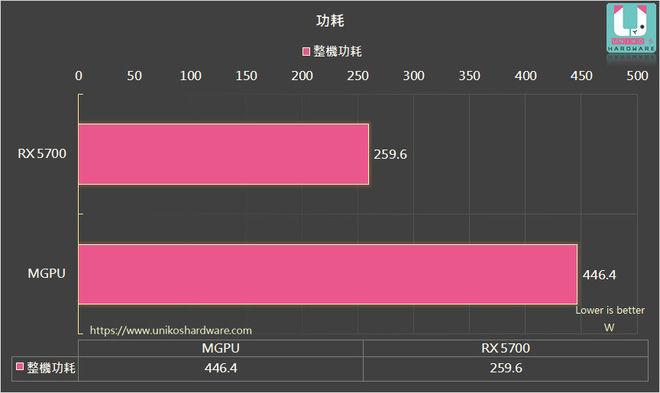 Cách tăng hiệu năng của AMD Radeon RX 5700 lên tới 70%