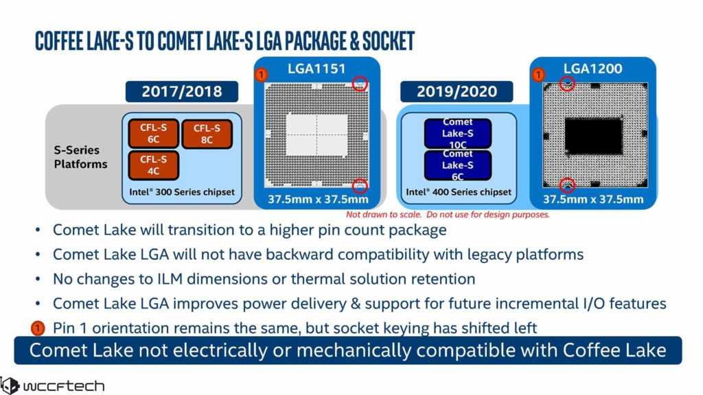 Intel Core 10 Nhan Comet Lake S