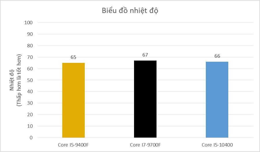 Core I5 9400f Core I7 9700f Core I5 10400 (1)