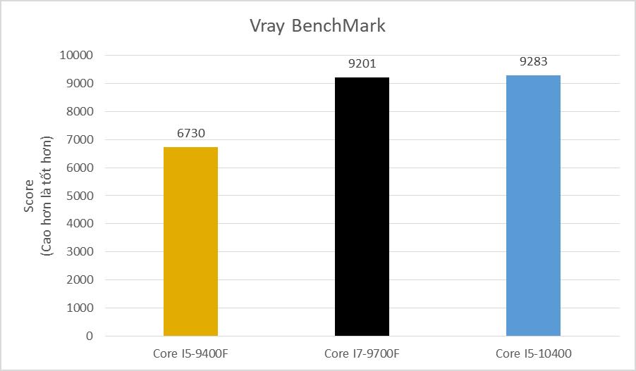 Core I5 9400f Core I7 9700f Core I5 10400 (4)