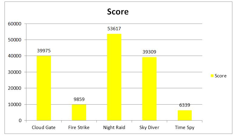 Score 3dmark