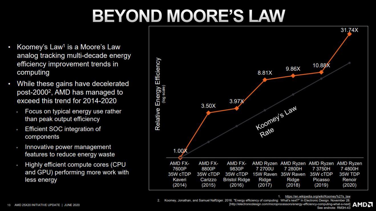 AMD đã đạt vượt xa mục tiêu hãng đặt ra vào năm 2014