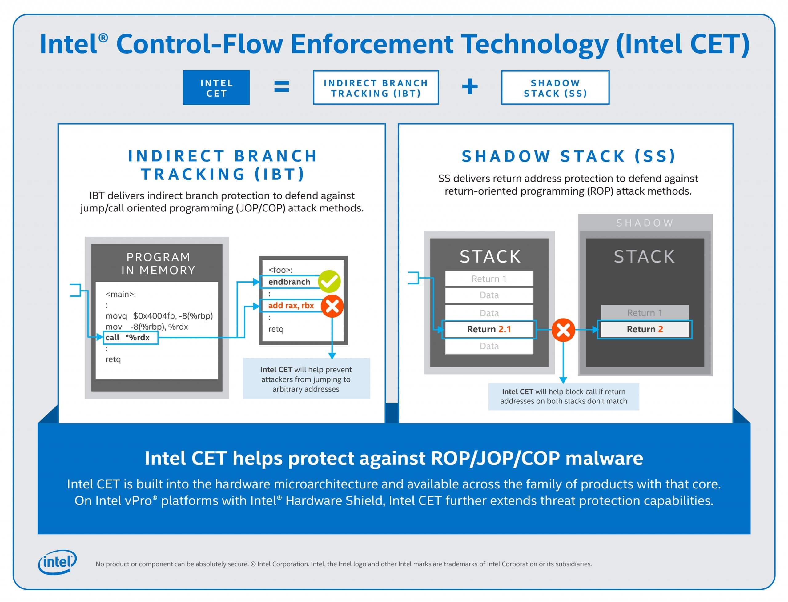 CPU Tiger Lake của Intel sẽ có công nghệ chống phần mềm độc hại