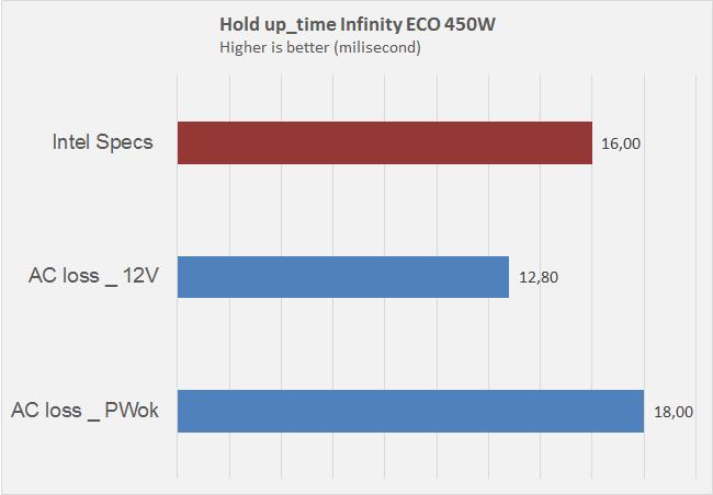 Infinity Eco 450w 27