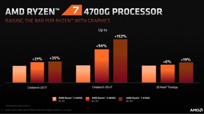 Amd Ra Mắt Thế Hệ Vi Xử Lý Apu Ryzen 4000 Tích Hợp Đồ Họa Radeon