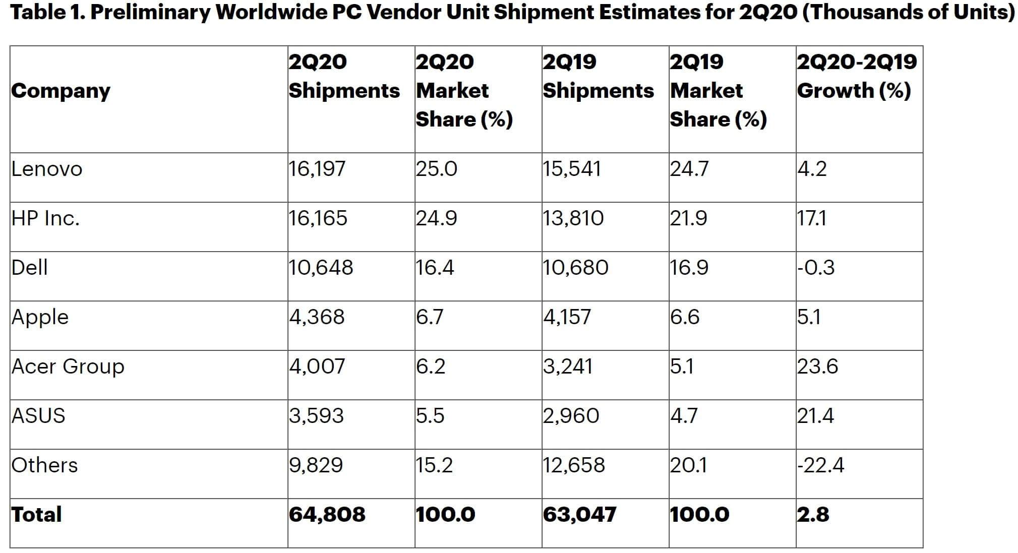 Đơn hàng PC tăng vọt khi nhiều người phải làm việc tại nhà