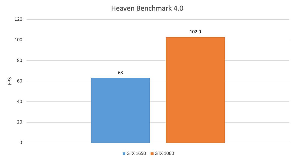 Heaven Bench Mark 4.0 Fps