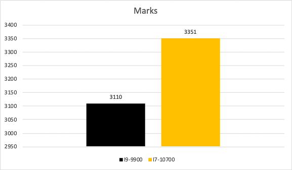 So Sánh Hiệu Năng Cpu I9 9900 Vs I7 10700 (16 Of 42)