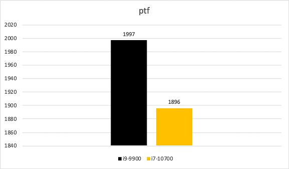 So Sánh Hiệu Năng Cpu I9 9900 Vs I7 10700 (3 Of 42)