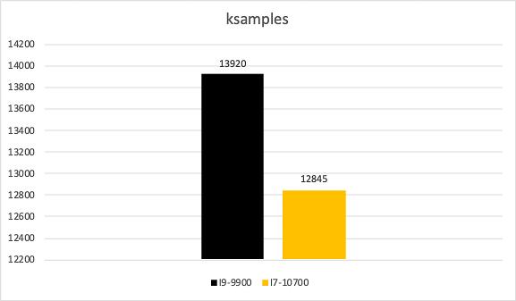 So Sánh Hiệu Năng Cpu I9 9900 Vs I7 10700 (5 Of 42)