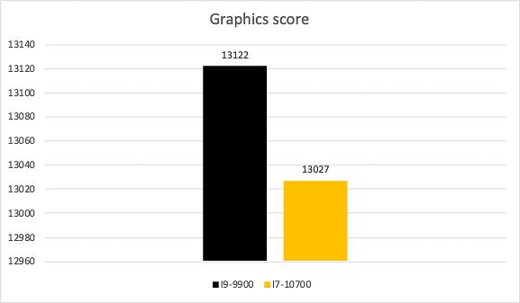So Sánh Hiệu Năng Cpu I9 9900 Vs I7 10700 (8 Of 42)