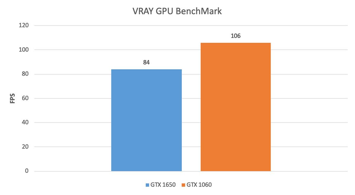 Vray Fps Gtx 1650 Vs 1060