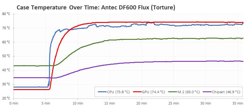 Antec Df600 Flux (13)