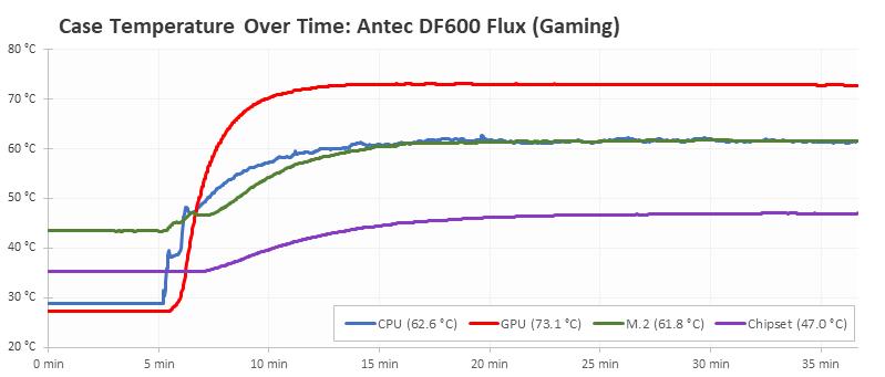 Antec Df600 Flux (14)