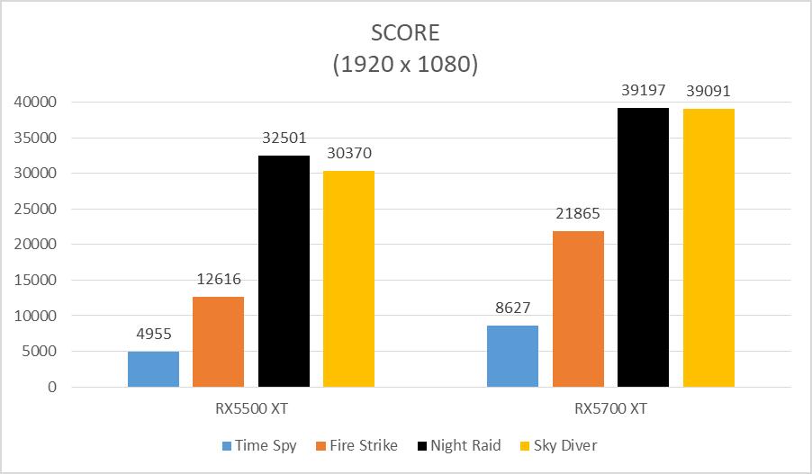 Powercolor Radeon Axrx5500 Xt 4Gb Gddr6 Dhoc Và Gigabyte Aorus Radeon Rx5700 Xt 8G (3)