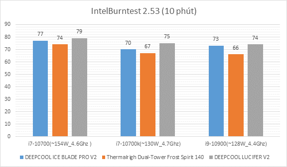 So Sánh Hiệu Năng Tản Nhiệt Deepcool Ice Blade Pro V2 Vs Thermalrigh Dual Tower Frost Spirit 140 Vs Deepcool Lucifer V2 (1)