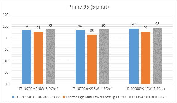 So Sánh Hiệu Năng Tản Nhiệt Deepcool Ice Blade Pro V2 Vs Thermalrigh Dual Tower Frost Spirit 140 Vs Deepcool Lucifer V2 (3)