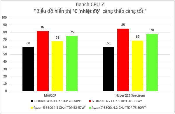 Biểu đồ Cpu Z