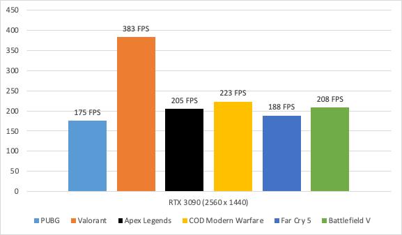 Evga Geforce Rtx 3090 Ftw3 Ultra Gaming – 24gb Gddr6x05