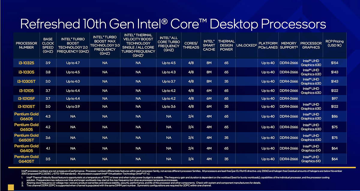 CPU Intel Core thế hệ thứ 11: Ép xung ở mức cao, tối ưu game