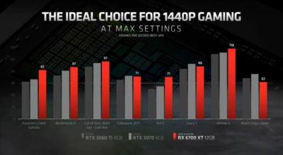AMD chứng minh 12GB VRAM là cần thiết để chơi game mượt