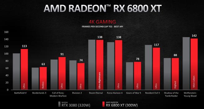 Amd Radeon Rx 6000 Lộ Diện: Hiệu Năng Vượt Rtx 3000, Giá Rẻ Hơn, Hỗ Trợ Ray Tracing