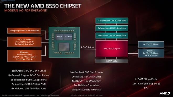 Sử Dụng Bo Mạch Chủ B450 Hay B550 Cho Amd 5000 Series