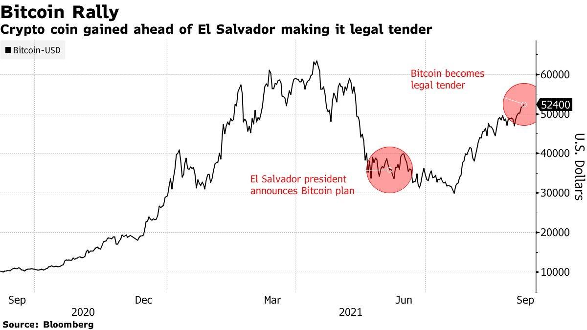 El Salvador Trở Thành Quốc Gia Đầu Tiên Hợp Pháp Hóa Bitcoin
