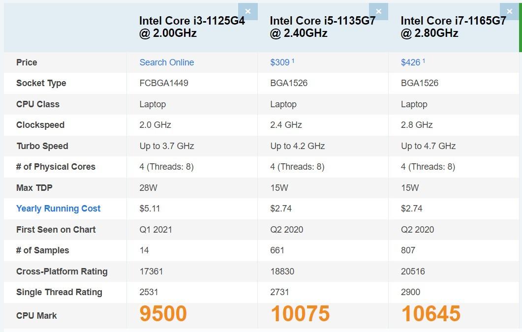 Intel Core I3-1125G4: Mạnh Không Tưởng, Thổi Bay Cả I5 Thế Hệ 10, Tiệm Cận I7